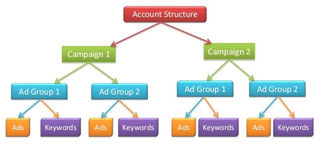 Google AdWords struktura
