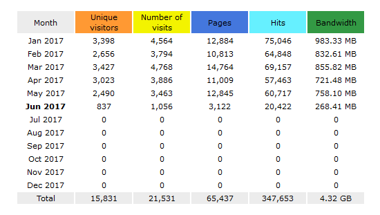 Spletna analitika - AWStats